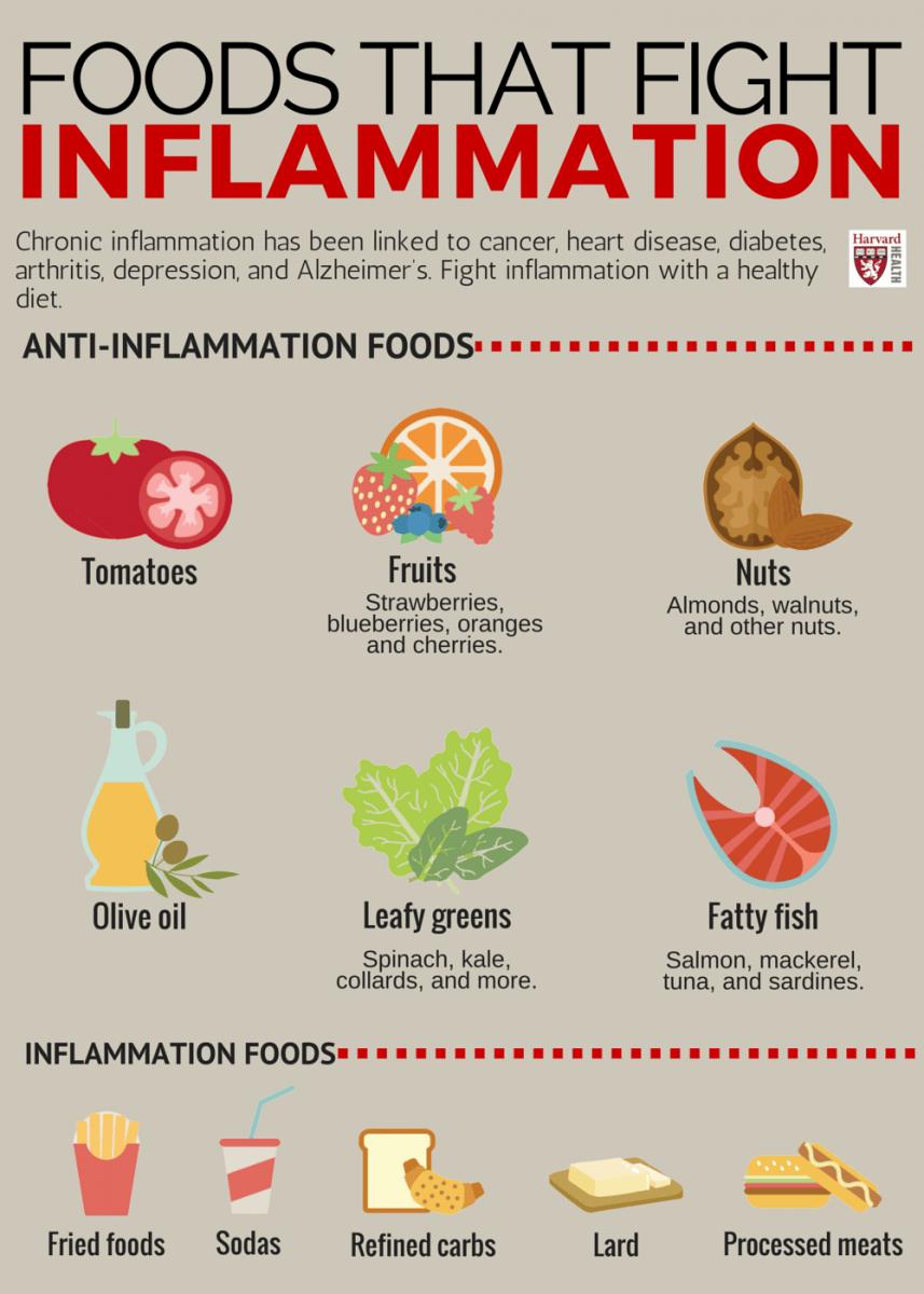 Alimentos para combatir la inflamación